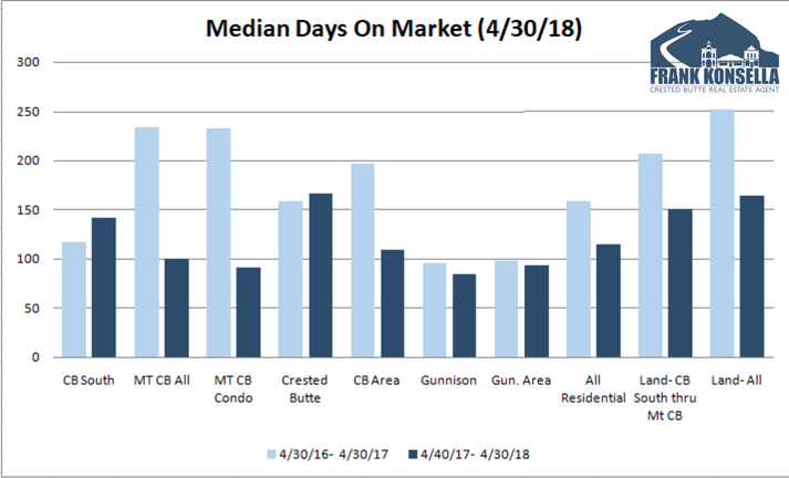 average days on market crested butte 2018