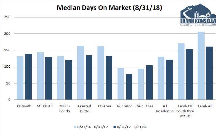days on market in Crested Butte and Gunnison neighborhoods