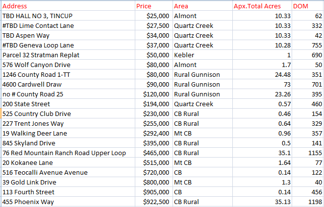 crested butte land sales 2020 summer