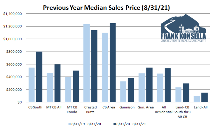 crested butte real estate pricing