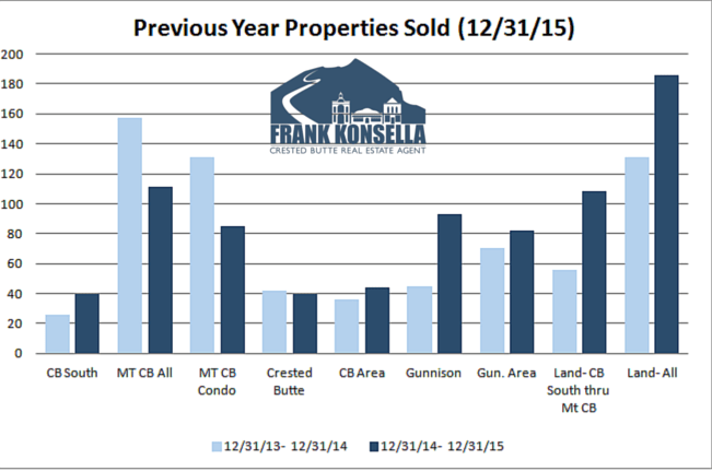 2015 residential units sold in Crested Butte