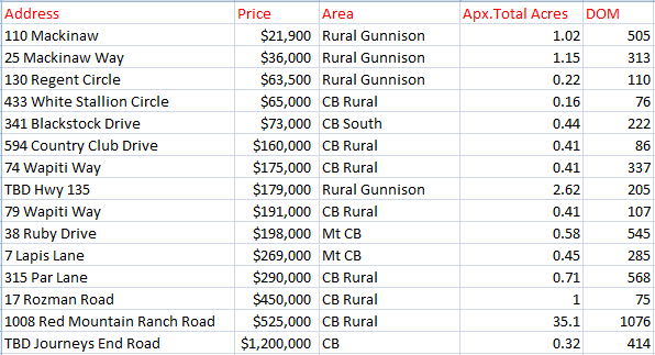 2018 crested butte land sales