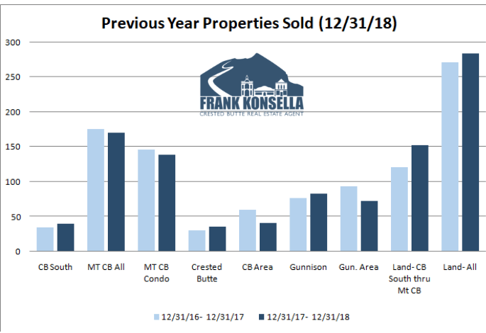 year end 2018 crested butte real estate report