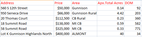 Crested Butte home sales