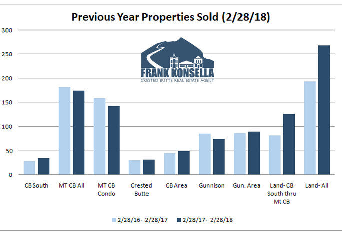 sales volume in crested butte