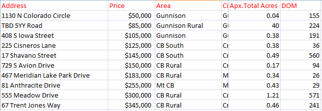 crested butte land sales february 2020