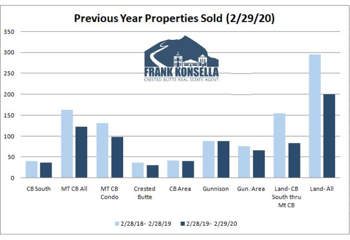 crested butte real estate sales volume 2020