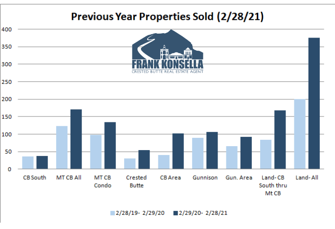 crested butte home sales volume 2021