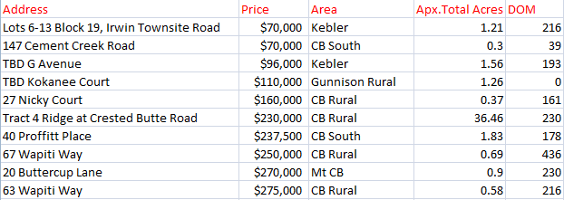 Land sales in the crested butte area