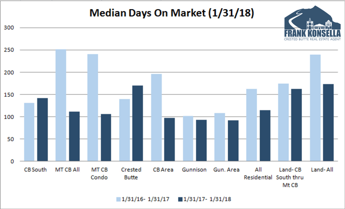 days on market in crested butte on average