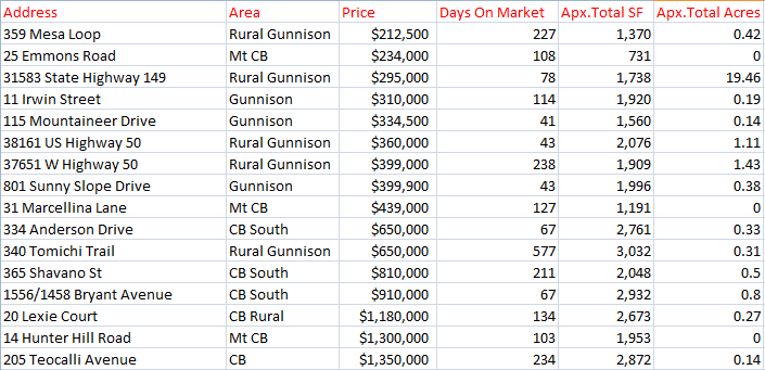 crested butte home sales 2019