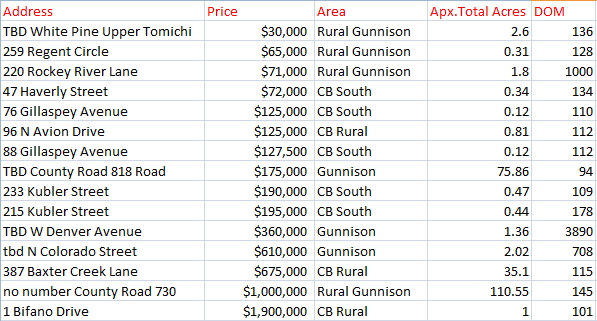 crested butte land sales 2019