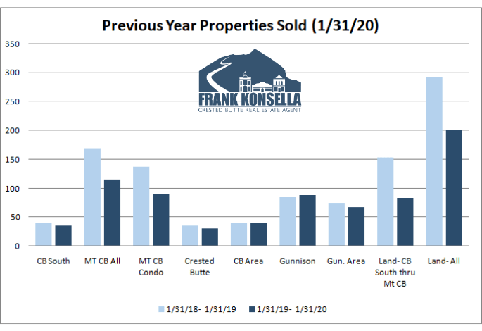 crested butte real estate market trends
