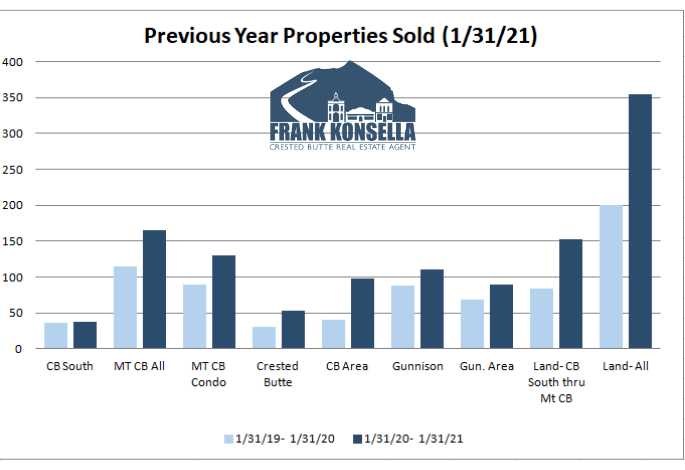 properties sold 2021 crested butte