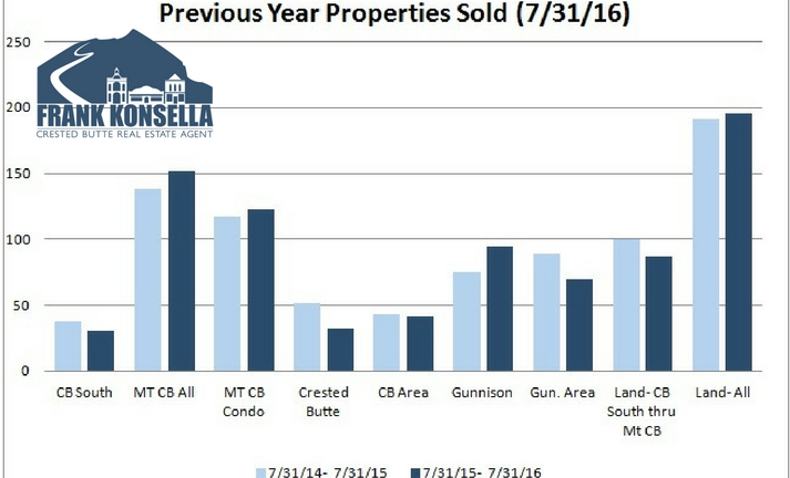 number of properties sold in crested butte