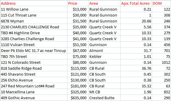crested butte gunnison land sales 2016