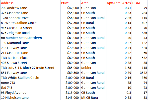 Crested Butte land sales summer 2017