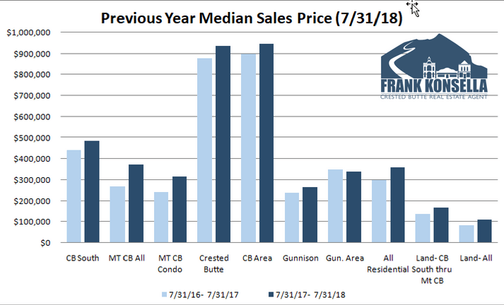 crested butte home sales 2018