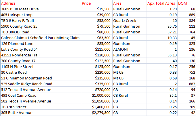 crested butte land sales 2020