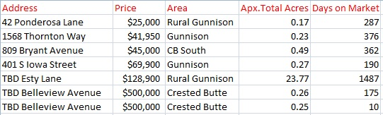 June 2016 land sales in gunnison and crested butte