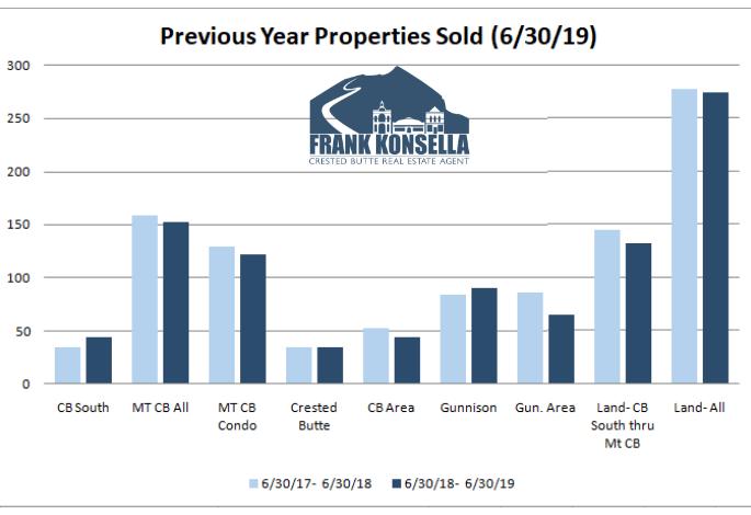 summer 2019 crested butte real estate sales