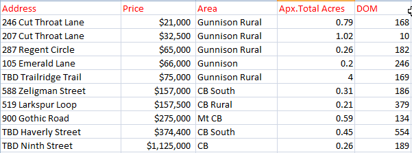 crested butte land sales 2019