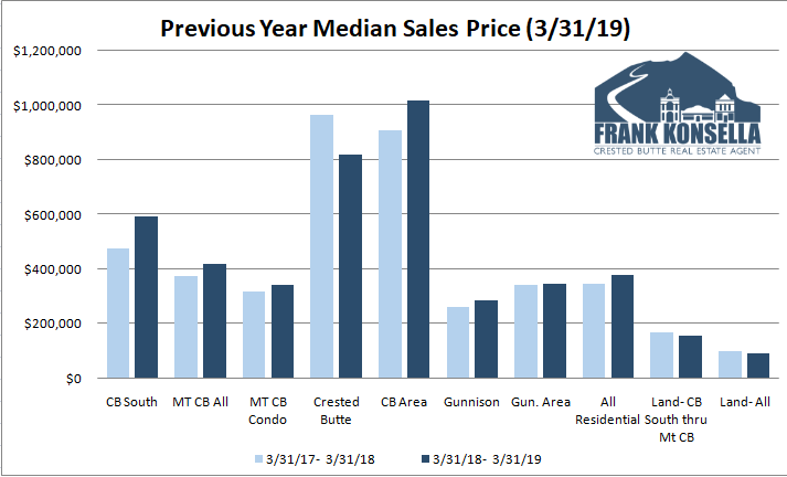 Crested Butte home prices 2019
