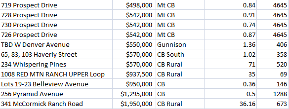 crested butte land prices 2021