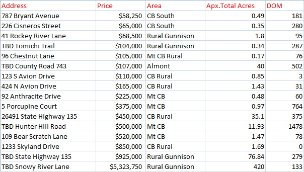 crested butte land sales 2018