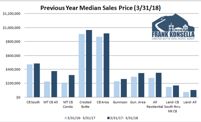 crested butte home prices