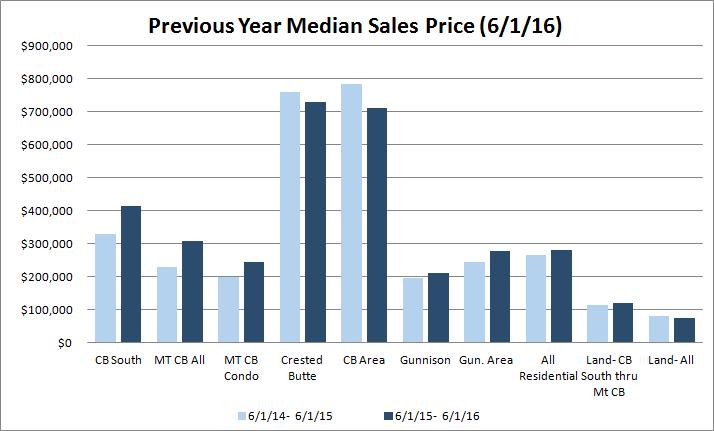 crested butte median sales price