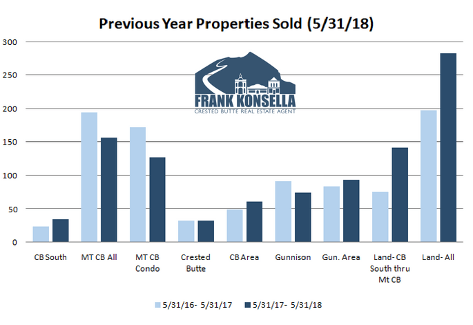 number of transactions in crested butte
