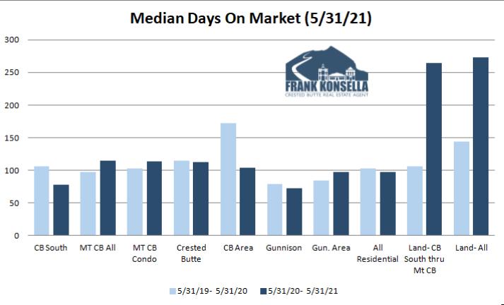 crested butte homes days on market on average