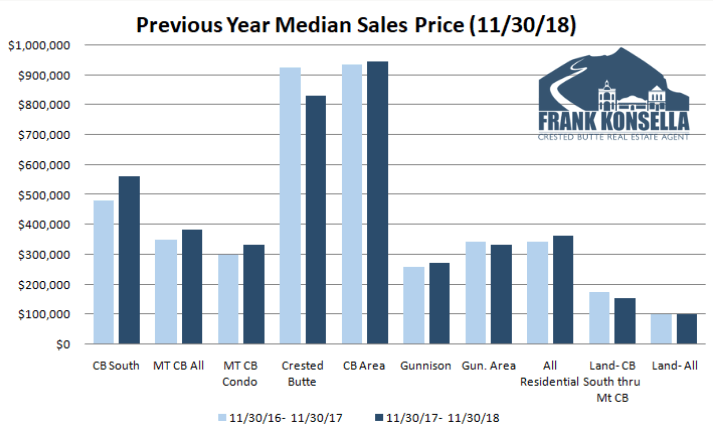 crested butte real estate sales prices 2018