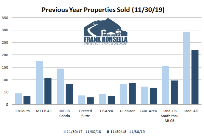 what is the number of real estate transactions in crested butte?