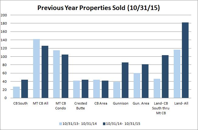 Crested Butte/ Gunnison real estate sales volume 2015