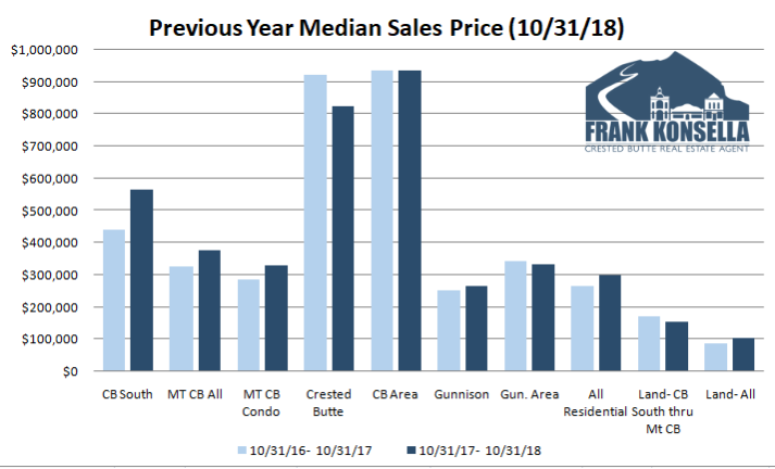 2018 Crested Butte real estate prices