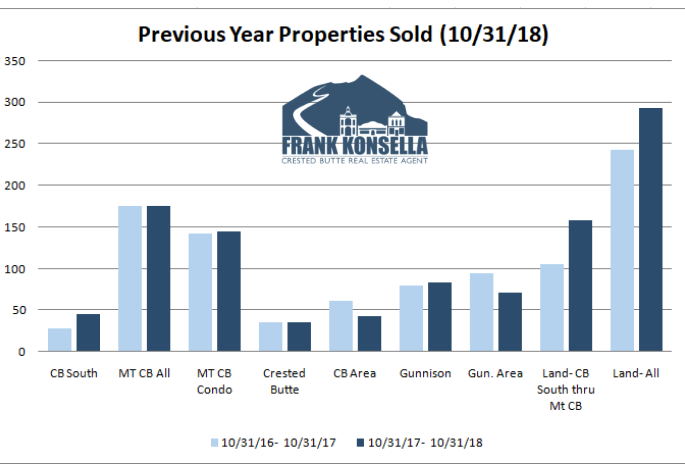 average real estate volume in Crested Butte and Gunnison