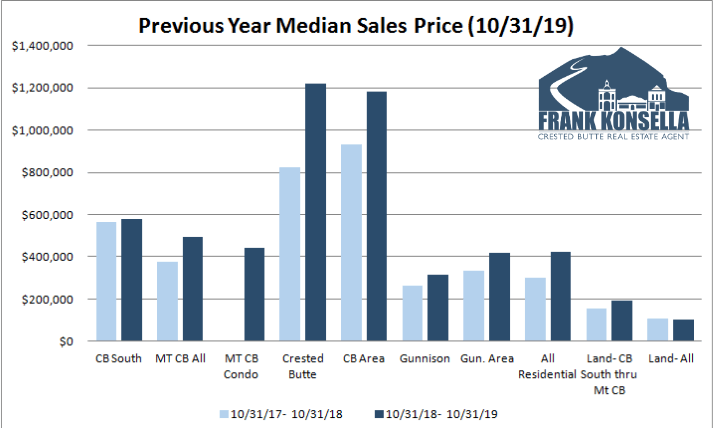 home prices in crested butte