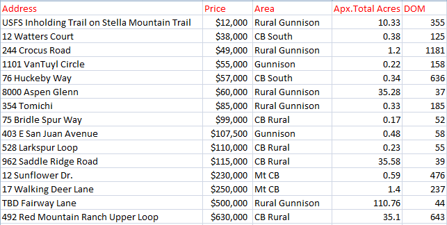 Crested Butte Land Sales Fall of 2016
