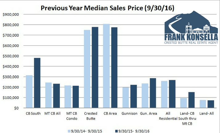 crested butte real estate sales figures