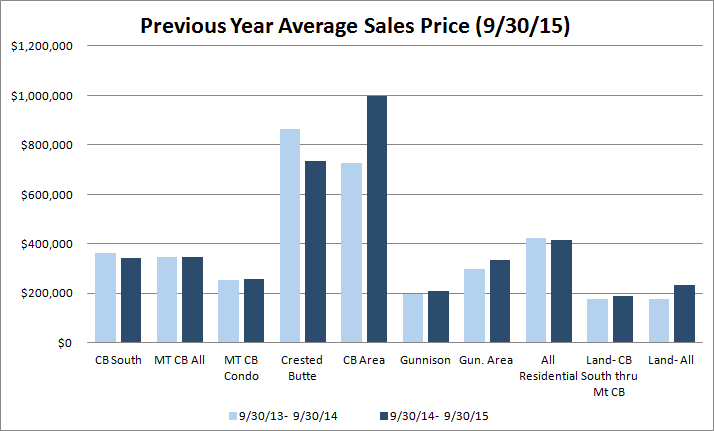 Average sales price Crested Butte real estate