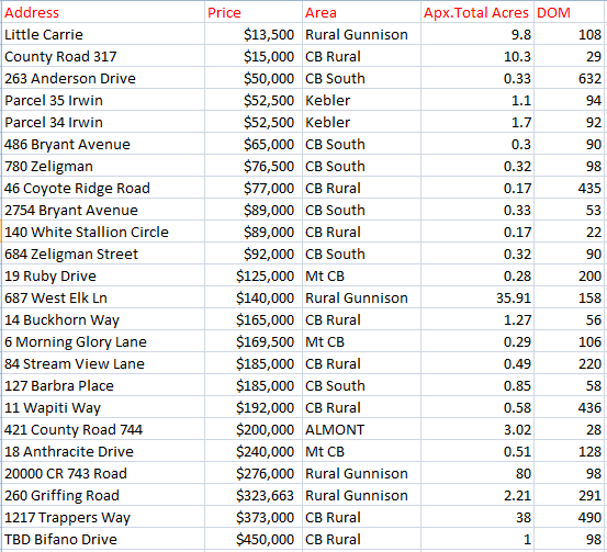 crested butte land sales 2018