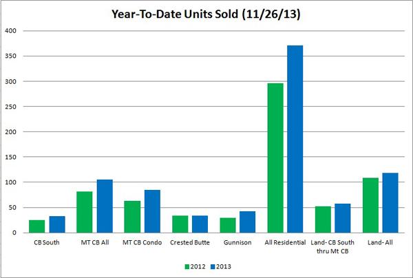 Nov 2013  units graph 600