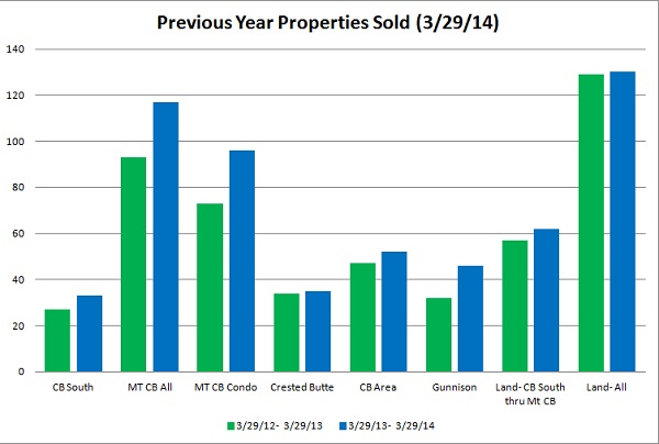 crested butte real estate market report march 2014
