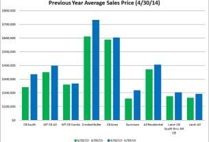 Crested butte real estate market report april 2014