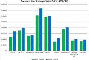 Crested butte real estate market report april 2014