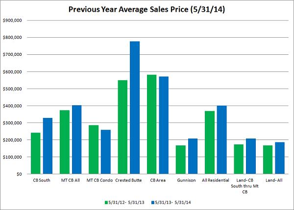 crested butte real estate market stats