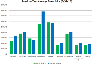 crested butte real estate market stats