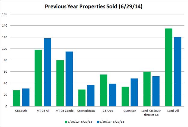crested butte real estate statistics